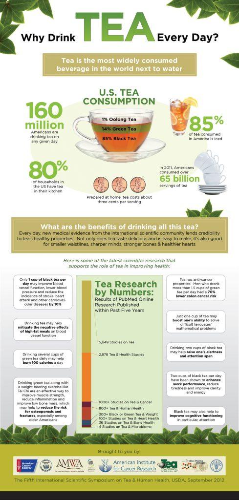 tea chart